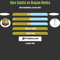 Alex Castro vs Brayan Rovira h2h player stats
