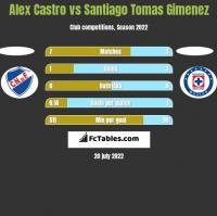 Alex Castro vs Santiago Tomas Gimenez h2h player stats