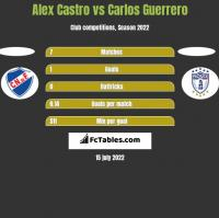 Alex Castro vs Carlos Guerrero h2h player stats