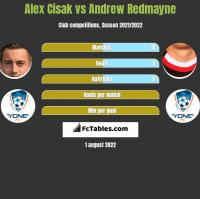 Alex Cisak vs Andrew Redmayne h2h player stats