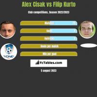 Alex Cisak vs Filip Kurto h2h player stats