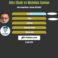 Alex Cisak vs Nicholas Suman h2h player stats