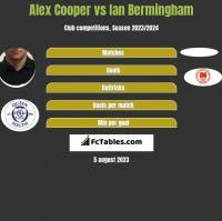 Alex Cooper vs Ian Bermingham h2h player stats