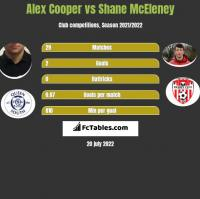 Alex Cooper vs Shane McEleney h2h player stats
