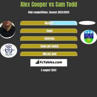 Alex Cooper vs Sam Todd h2h player stats