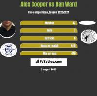 Alex Cooper vs Dan Ward h2h player stats