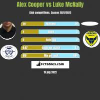Alex Cooper vs Luke McNally h2h player stats