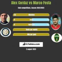 Alex Cordaz vs Marco Festa h2h player stats