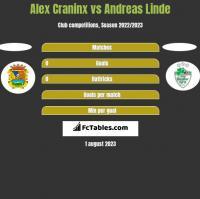 Alex Craninx vs Andreas Linde h2h player stats