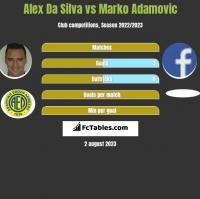 Alex Da Silva vs Marko Adamovic h2h player stats