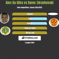 Alex Da Silva vs Davor Zdravkovski h2h player stats