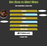 Alex Dixon vs Albert Dikwa h2h player stats
