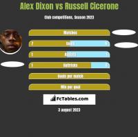 Alex Dixon vs Russell Cicerone h2h player stats