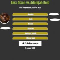 Alex Dixon vs Adonijah Reid h2h player stats