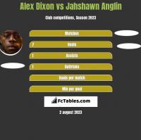 Alex Dixon vs Jahshawn Anglin h2h player stats