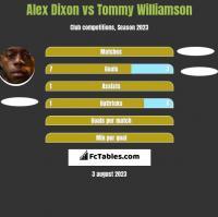 Alex Dixon vs Tommy Williamson h2h player stats