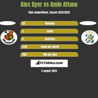 Alex Dyer vs Amin Affane h2h player stats