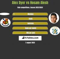 Alex Dyer vs Hosam Aiesh h2h player stats