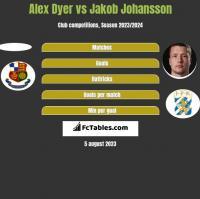Alex Dyer vs Jakob Johansson h2h player stats