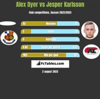 Alex Dyer vs Jesper Karlsson h2h player stats