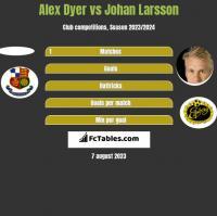 Alex Dyer vs Johan Larsson h2h player stats