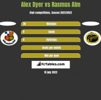 Alex Dyer vs Rasmus Alm h2h player stats