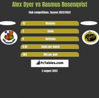 Alex Dyer vs Rasmus Rosenqvist h2h player stats