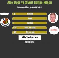 Alex Dyer vs Sivert Heltne Nilsen h2h player stats