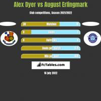 Alex Dyer vs August Erlingmark h2h player stats