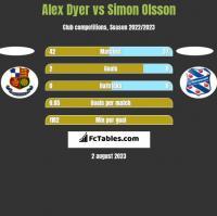 Alex Dyer vs Simon Olsson h2h player stats
