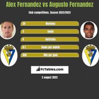 Alex Fernandez vs Augusto Fernandez h2h player stats