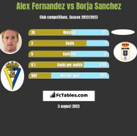 Alex Fernandez vs Borja Sanchez h2h player stats