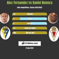 Alex Fernandez vs Daniel Romera h2h player stats