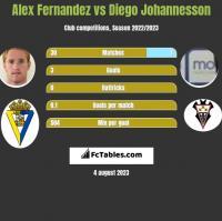Alex Fernandez vs Diego Johannesson h2h player stats