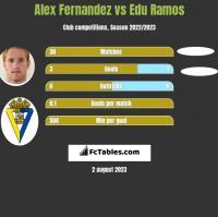 Alex Fernandez vs Edu Ramos h2h player stats
