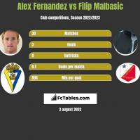 Alex Fernandez vs Filip Malbasic h2h player stats