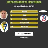 Alex Fernandez vs Fran Villalba h2h player stats