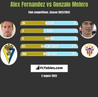 Alex Fernandez vs Gonzalo Melero h2h player stats
