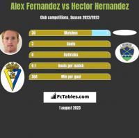 Alex Fernandez vs Hector Hernandez h2h player stats