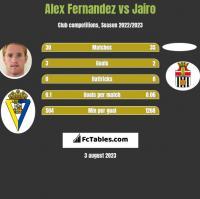 Alex Fernandez vs Jairo h2h player stats