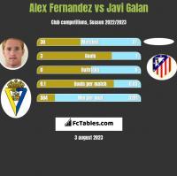 Alex Fernandez vs Javi Galan h2h player stats