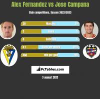 Alex Fernandez vs Jose Campana h2h player stats