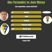 Alex Fernandez vs Jose Mossa h2h player stats