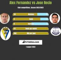 Alex Fernandez vs Jose Recio h2h player stats