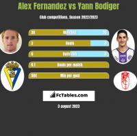 Alex Fernandez vs Yann Bodiger h2h player stats