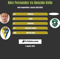 Alex Fernandez vs Gonzalo Avila h2h player stats