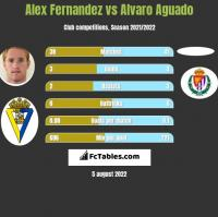 Alex Fernandez vs Alvaro Aguado h2h player stats