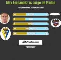 Alex Fernandez vs Jorge de Frutos h2h player stats