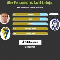 Alex Fernandez vs David Andujar h2h player stats
