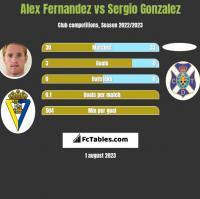 Alex Fernandez vs Sergio Gonzalez h2h player stats